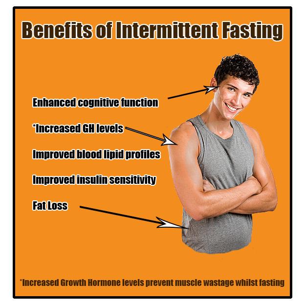 Intermittent fasting diet plan