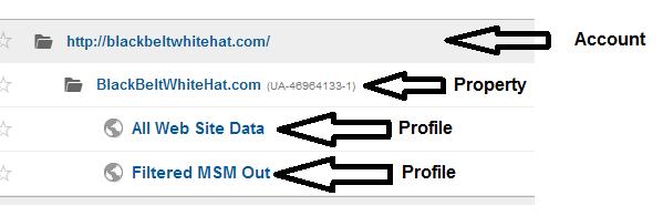 Google Analytics accounts and profiles
