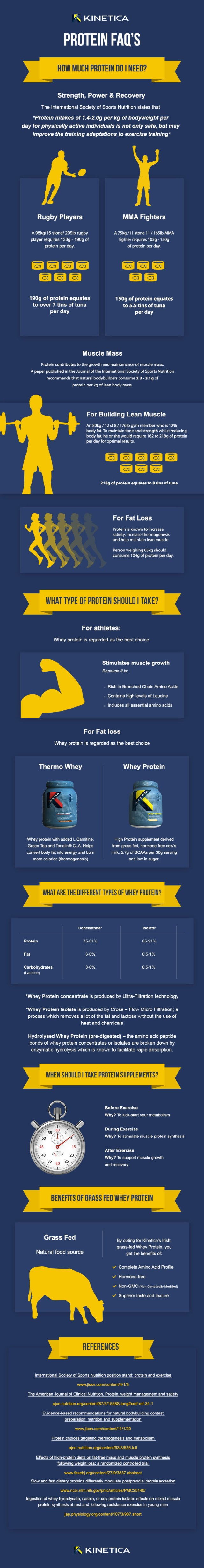 protein-infographic-kinetica