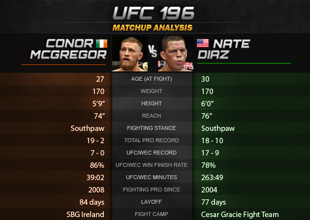 ufc 196 tale of the tape