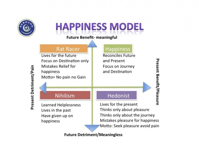 Happiness-Model-1024x790